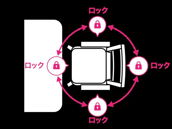 イラスト:90度ロック機能の解説